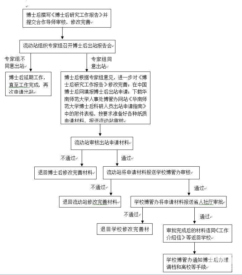 华南师范大学博士后出站流程