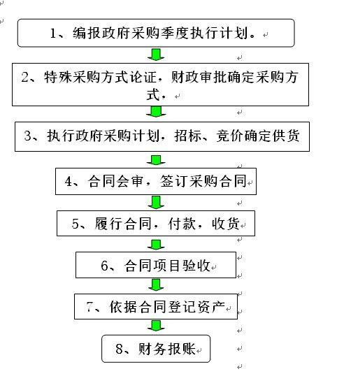货物、服务采购工作流程简图