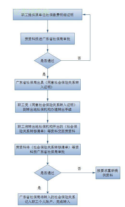 社会保险关系异地转入流程图