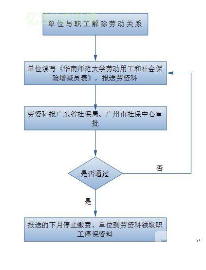 社会保险减员流程图