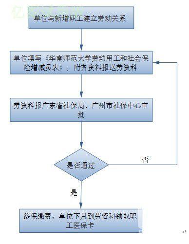 社会保险增员流程图