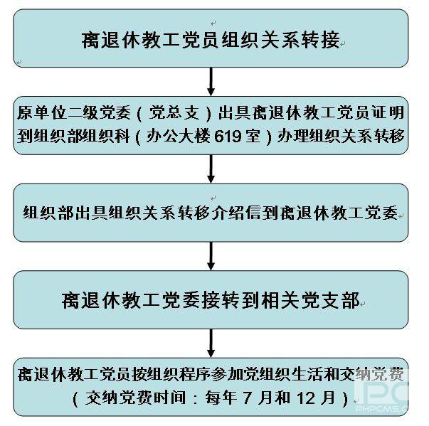 离退休教工中国共产党党员组织关系转接流程