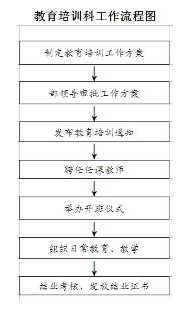 教育培训科工作流程图
