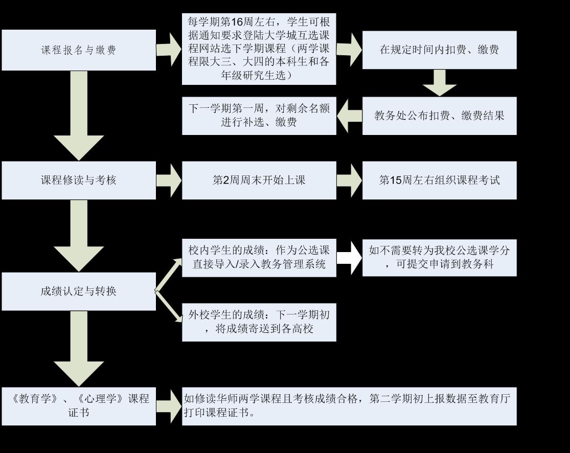 学生选课课程为主的关系模型结构