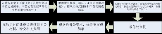 中英文成绩单、中英文在读证明办理