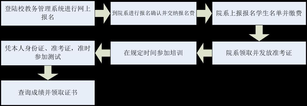 普通话水平证书