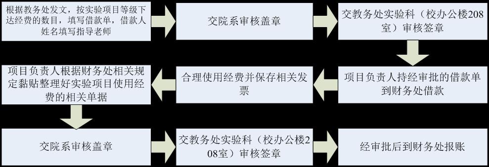 创新实验项目经费报账流程