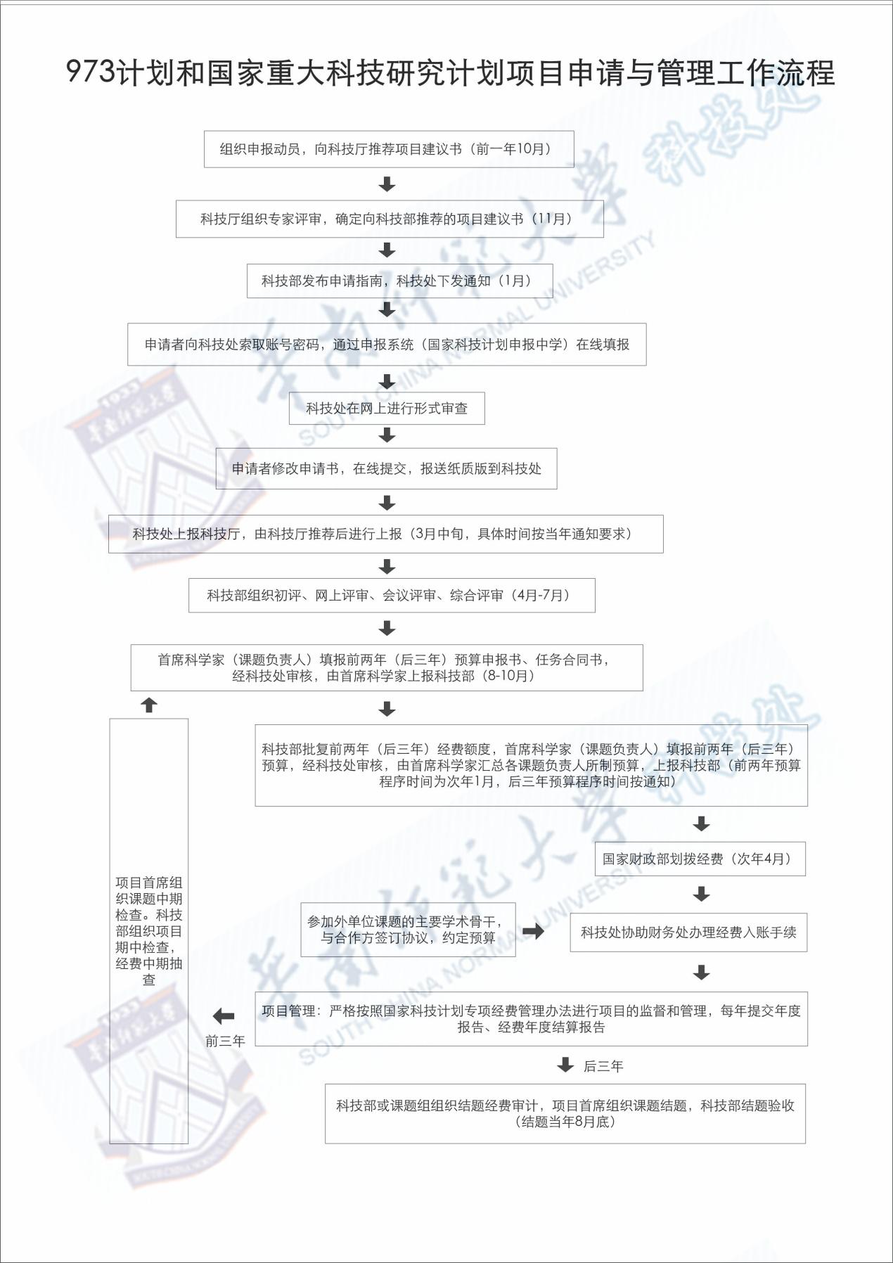 973计划和国家重大科技研究计划项目申请与管理工作流程