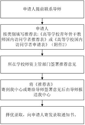 华南师范大学2017至2018学年接受国内访问学者简章