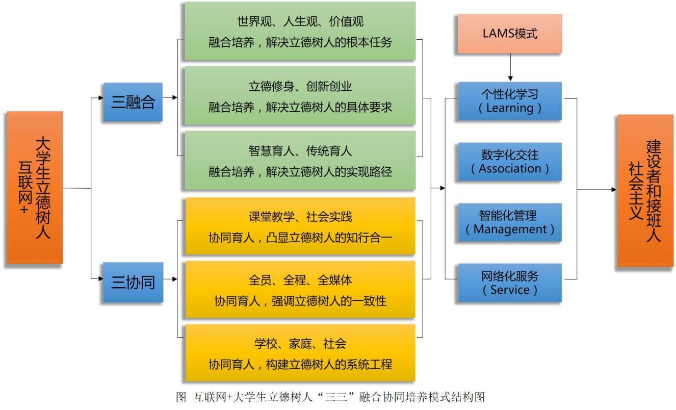 互联网+大学生立德树人三三模式.jpg