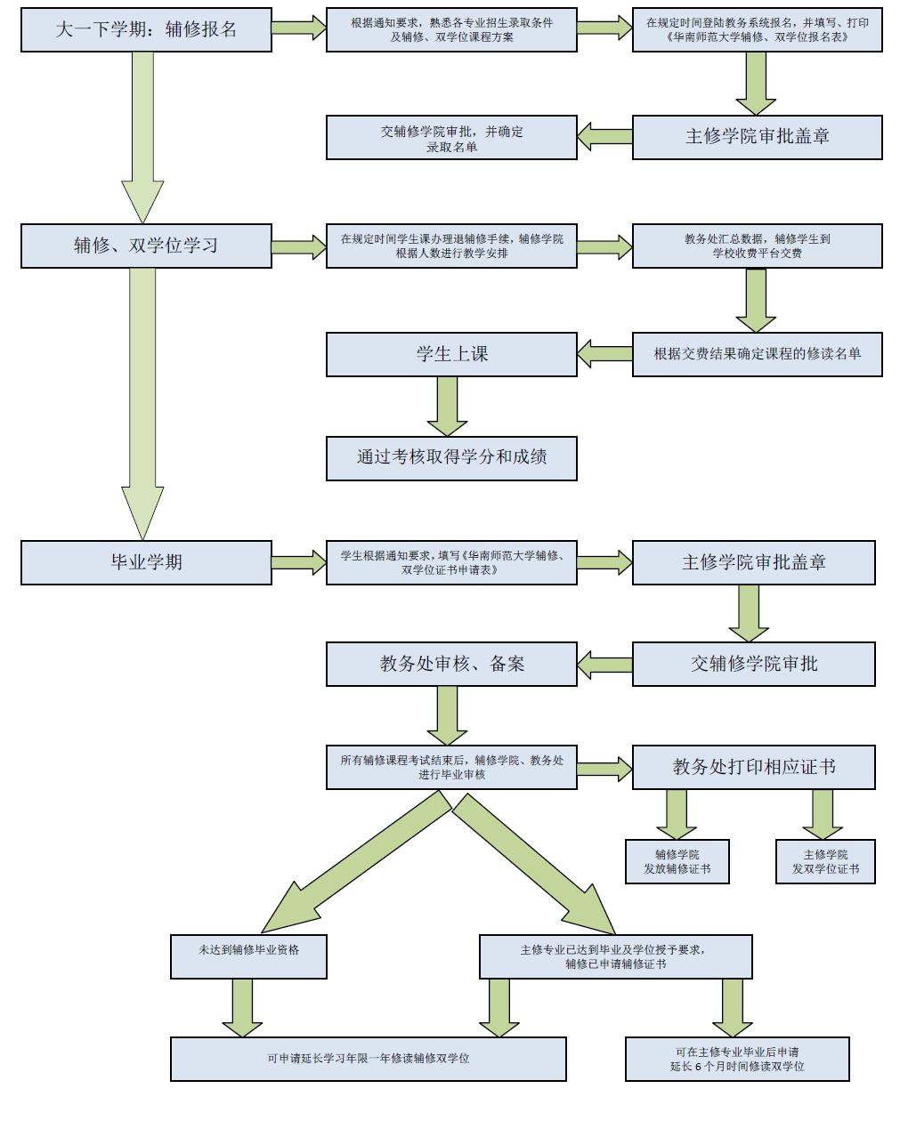 华南师范大学辅修,双学位申请及修读流程