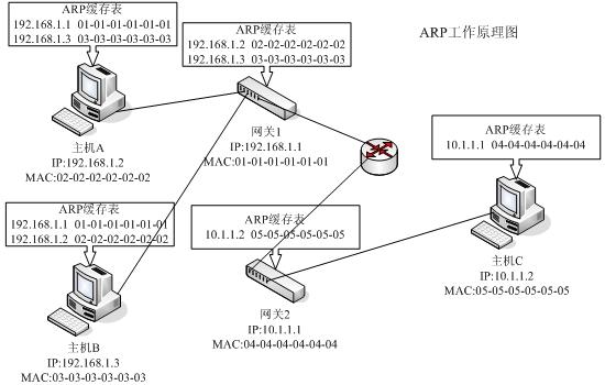 ARP欺骗病毒专题
