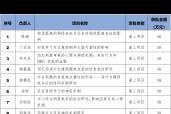 心理學院喜獲11項國家自然科學基金資助