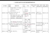 我院3項成果榮獲廣東省第八屆哲學社會科學優秀成果獎
