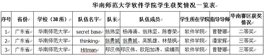 华南师范大学软件学院学生获奖情况一览表.png