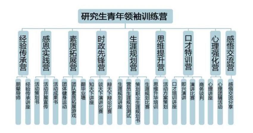 关于组建华南师范大学第七届研究生青年领袖训练营筹委会的通知