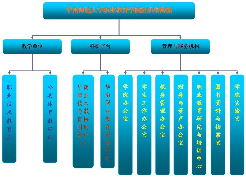 学院组织架构图201611.jpg