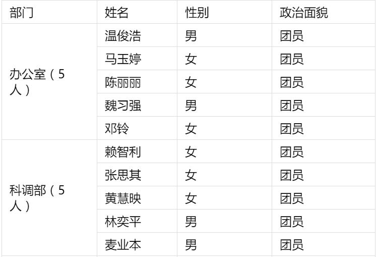 關于共青團華南師范大學職業教育學院委員會第一屆第一任干事面試擬錄用名單的公示